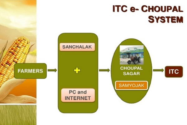 ITC lines up US$1bn investment for e-Choupal