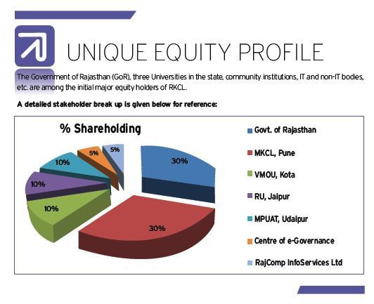 Unique Equity Profile