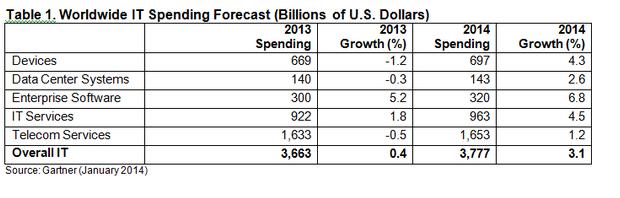 it-spending