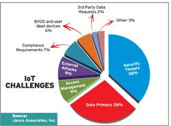 Iot-Challenges
