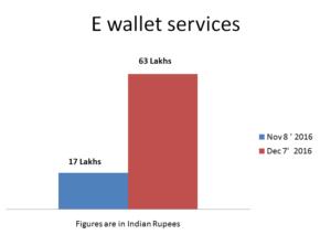 E Wallet Services