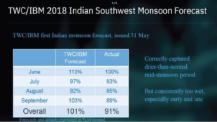 Asia Seasonal Forecast