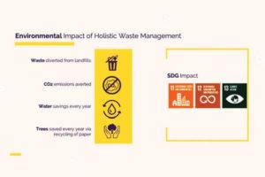 Environmental impact of Holistic Waste Managemnt
