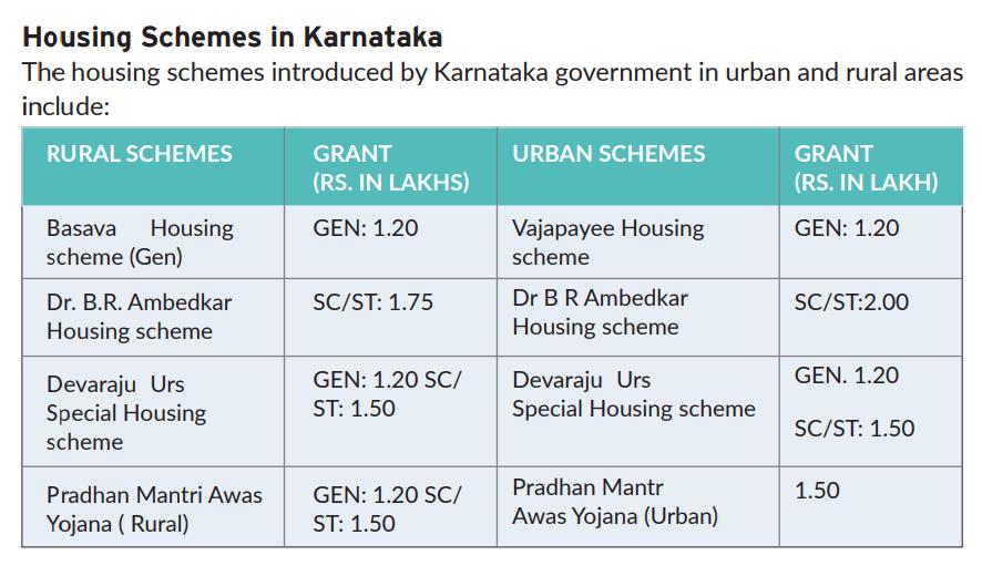 Housing Schemes in Karnataka