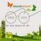 Swachh Bharat Mission 2.0