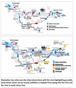 Namami Gange TRANSFORMING the Urban Riverscape