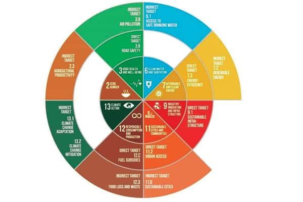 SDG 11.2
