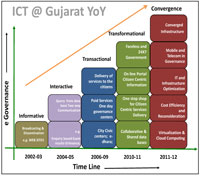 An Ecosystem of eGovernance in Gujarat
