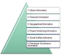 e-Gov Solutions for Local Self-Governments in India